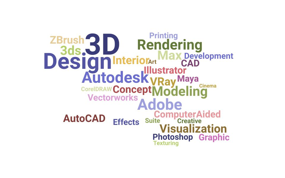 Top 3d Designer Skills and Keywords to Include On Your Resume