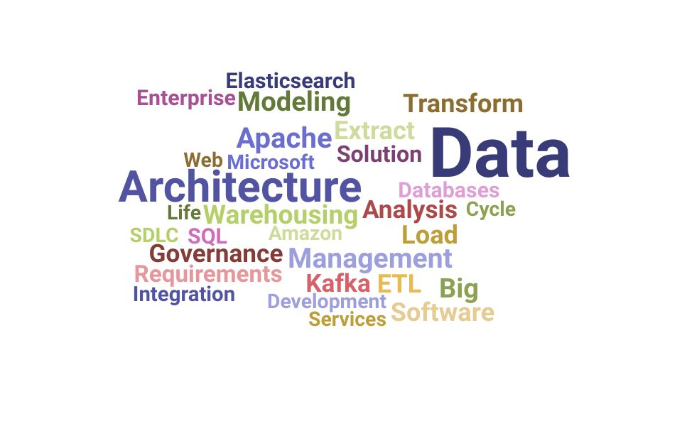 Top Data Architect Skills and Keywords to Include On Your Resume