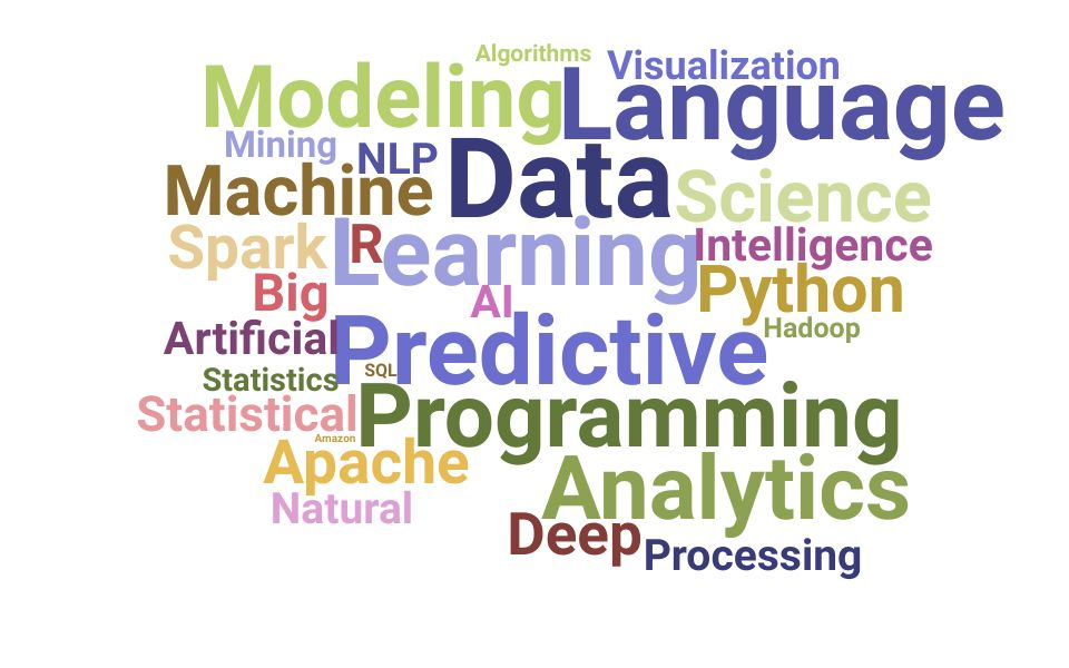Top Director Data Science Skills and Keywords to Include On Your Resume