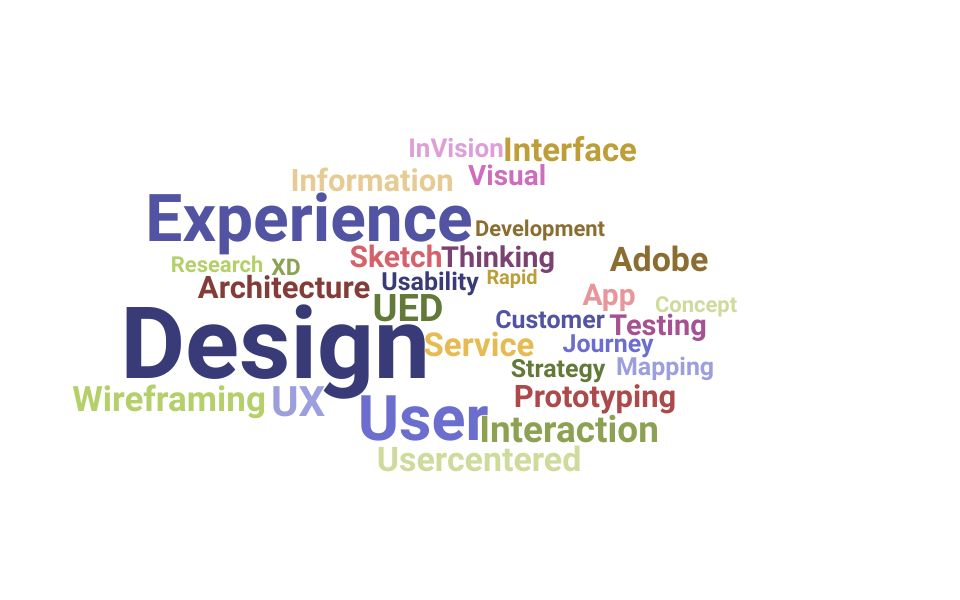 Top Experience Designer Skills and Keywords to Include On Your Resume