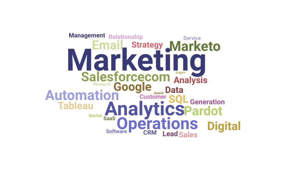Top Marketing Operations Analyst Skills and Keywords to Include On Your Resume