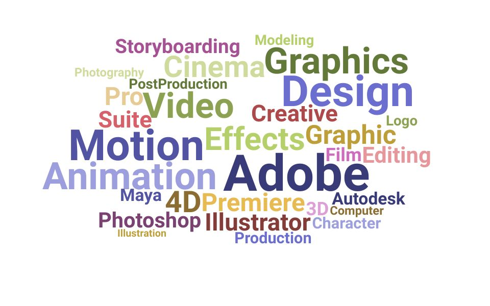 Top Motion Graphic Designer Skills and Keywords to Include On Your Resume