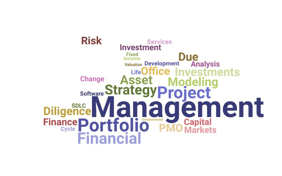 Top Director Portfolio Management Skills and Keywords to Include On Your Resume